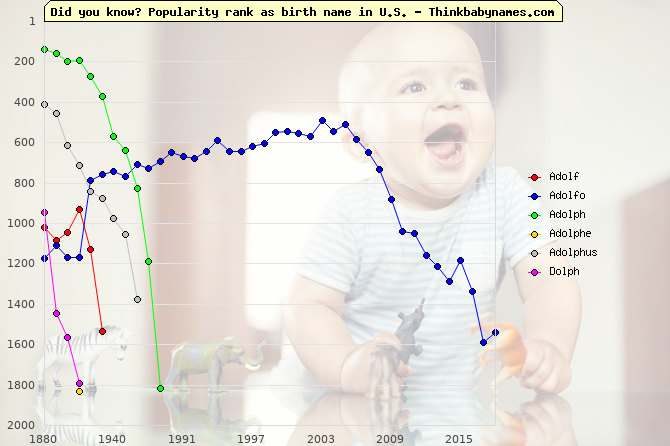 Top 2000 baby names ranking of Adolf, Adolfo, Adolph, Adolphe, Adolphus, Dolph in U.S.