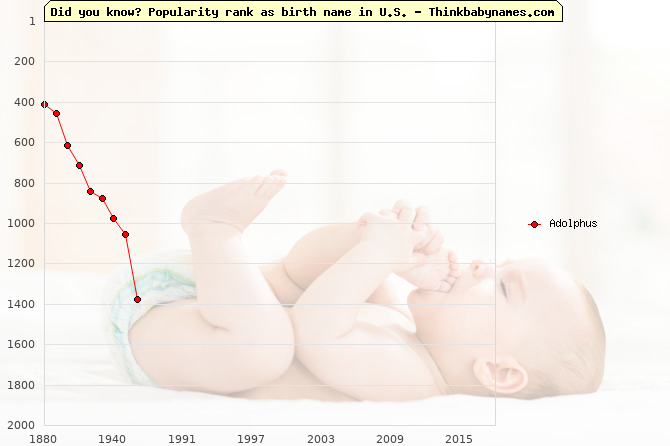 Top 2000 baby names ranking of Adolphus name in U.S.