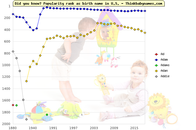 Top 2000 baby names ranking of Ad, Adam, Adams, Adan, Addie in U.S.
