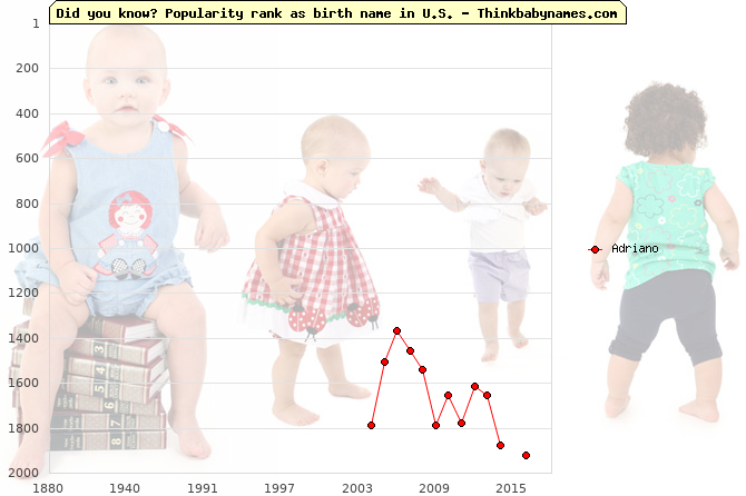 Top 2000 baby names ranking of Adriano name in U.S.