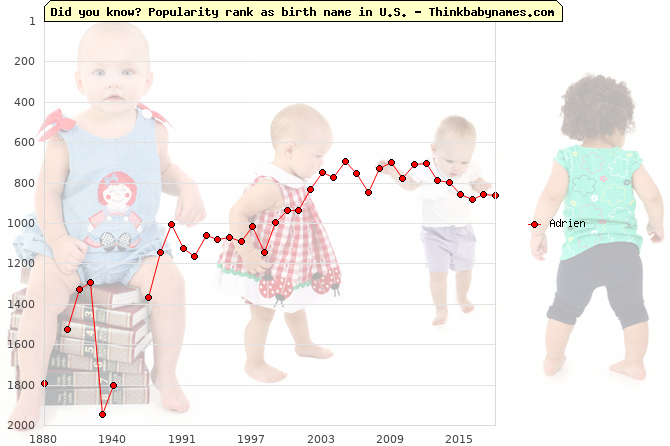 Top 2000 baby names ranking of Adrien name in U.S.