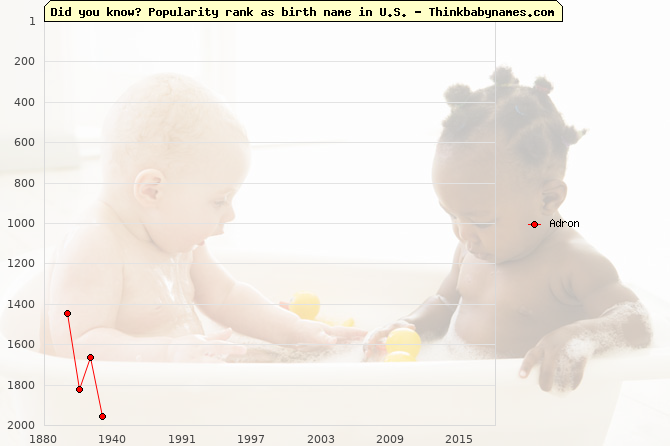Top 2000 baby names ranking of Adron name in U.S.