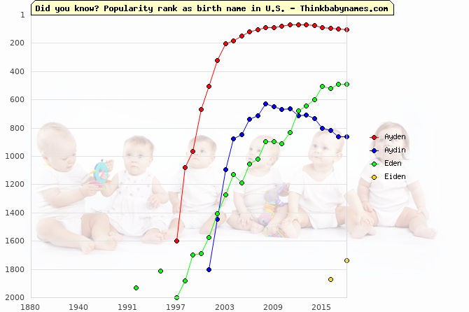 Top 2000 baby names ranking of Ayden, Aydin, Eden, Eiden in U.S.