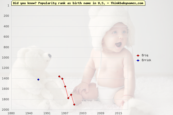Top 2000 baby names ranking of Eriq, Errick in U.S.