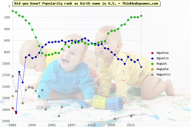 Top 2000 baby names ranking of Agustus, Agustin, August, Auguste, Augustin in U.S.
