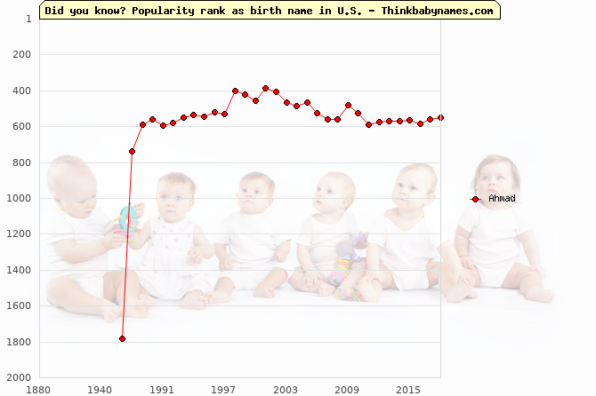 Top 2000 baby names ranking of Ahmad name in U.S.
