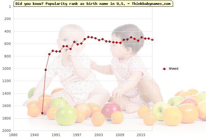 Top 2000 baby names ranking of Ahmed name in U.S.