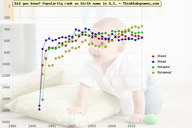 Top 2000 baby names ranking of Ahmed, Ahmad, Mohamed, Muhammad in U.S.