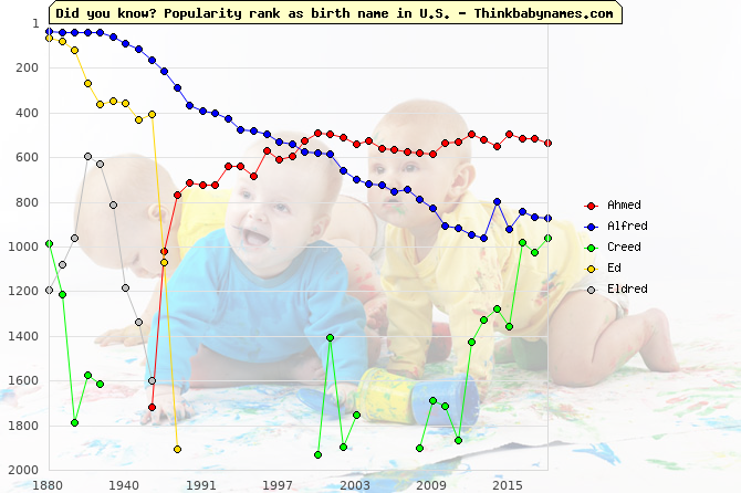 Top 2000 baby names ranking of -ed names: Ahmed, Alfred, Creed, Ed, Eldred
