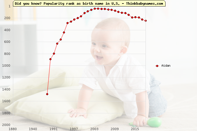 Top 2000 baby names ranking of Aidan name in U.S.