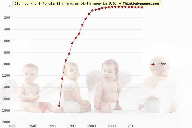 Top 2000 baby names ranking of Aiden name in U.S.