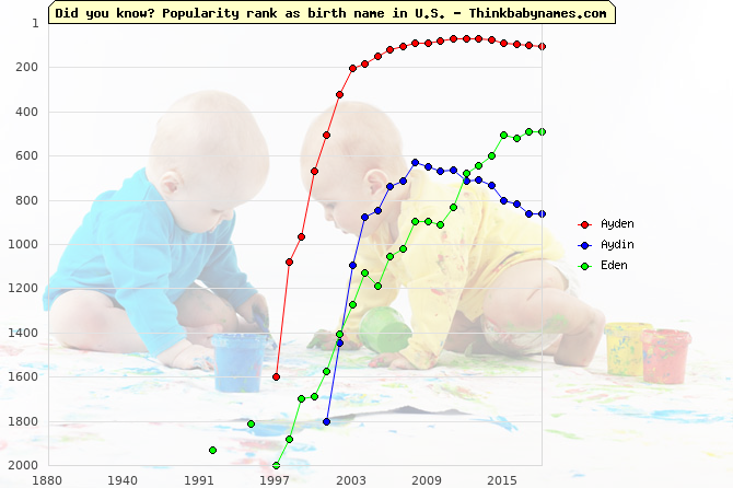 Top 2000 baby names ranking of Ayden, Aydin, Eden in U.S.