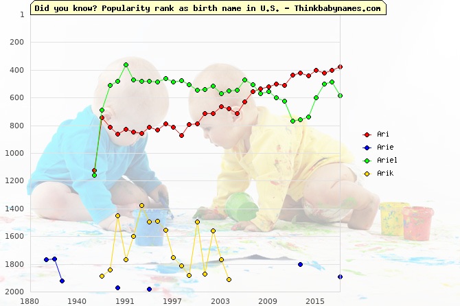 Top 2000 baby names ranking of Ari, Arie, Ariel, Arik in U.S.