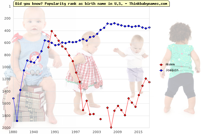 Top 1000 baby names ranking of Akeem, Joaquin in U.S.