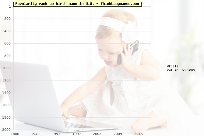Top 2000 baby names ranking of Akilla name in U.S.