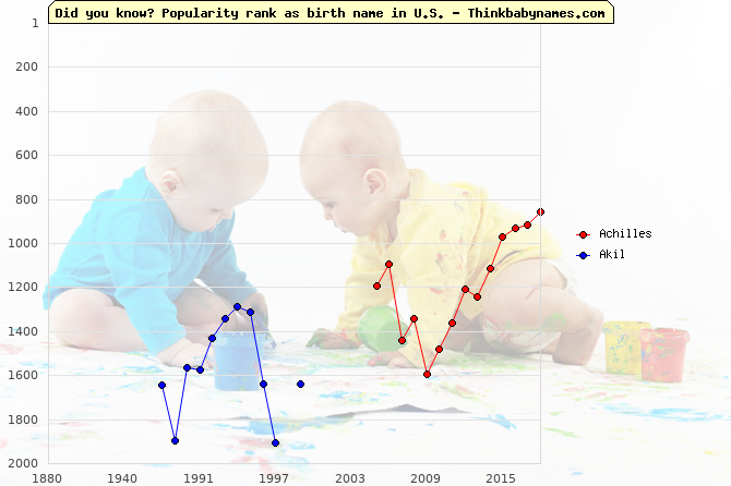 Top 2000 baby names ranking of Achilles, Akil in U.S.
