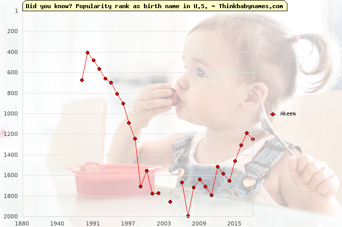 Top 2000 baby names ranking of Akeem in U.S.