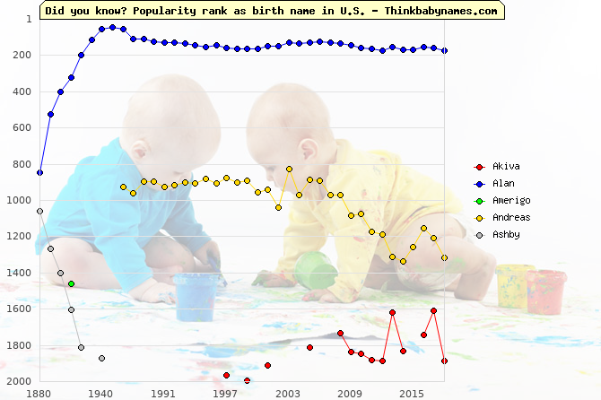 Top 2000 baby names ranking of Home names: Akiva, Alan, Amerigo, Andreas, Ashby