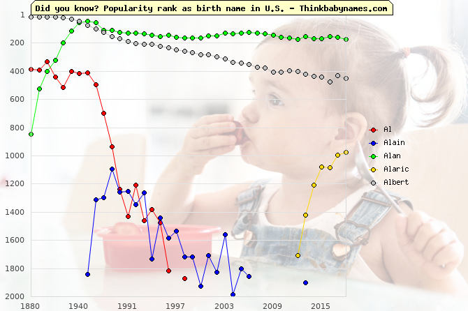 Top 2000 baby names ranking of Al- names: Al, Alain, Alan, Alaric, Albert