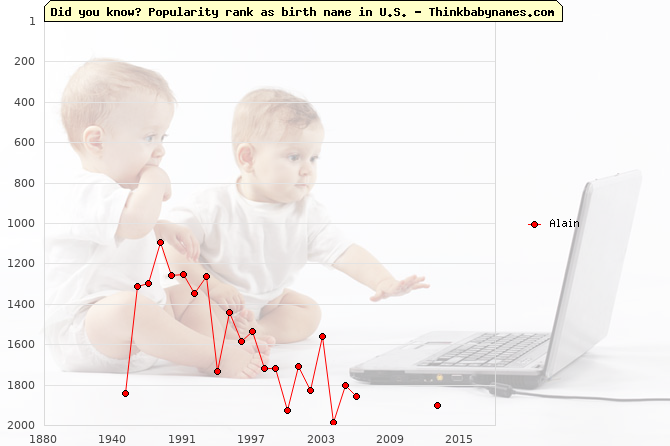 Top 2000 baby names ranking of Alain name in U.S.