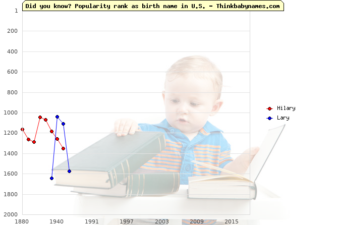 Top 2000 baby names ranking of Hilary, Lary in U.S.