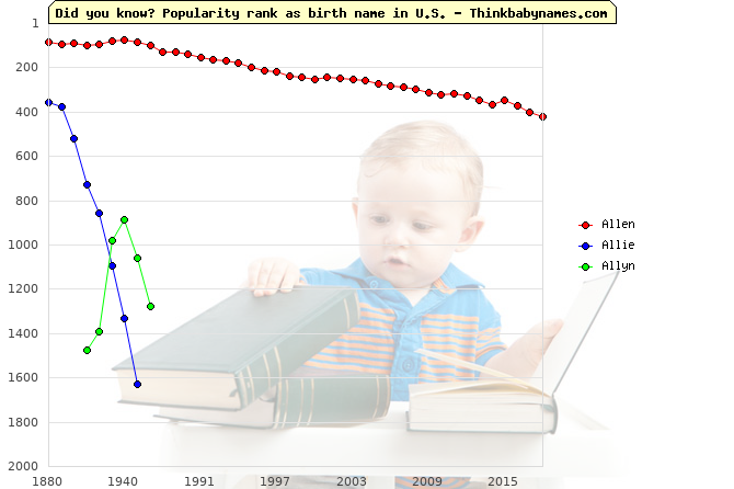 Top 2000 baby names ranking of Allen, Allie, Allyn in U.S.