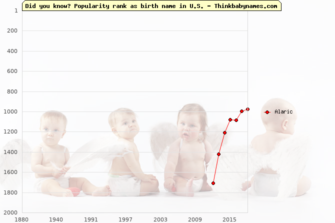 Top 2000 baby names ranking of Alaric name in U.S.