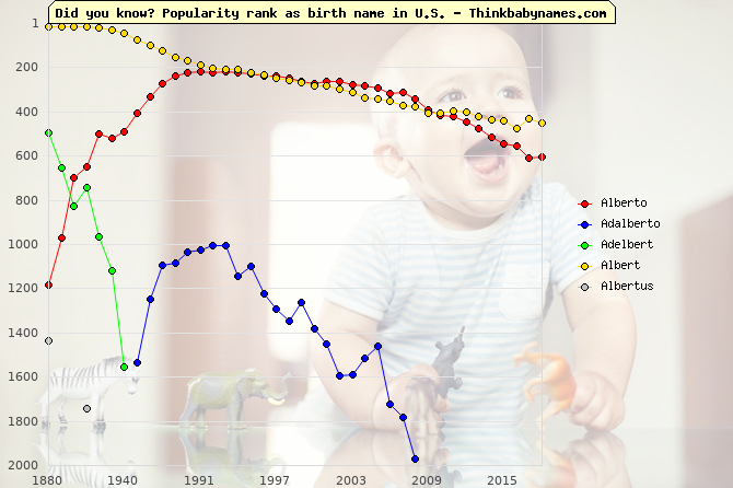 Top 2000 baby names ranking of Alberto, Adalberto, Adelbert, Albert, Albertus in U.S.
