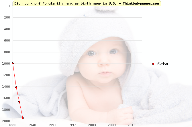 Top 2000 baby names ranking of Albion name in U.S.