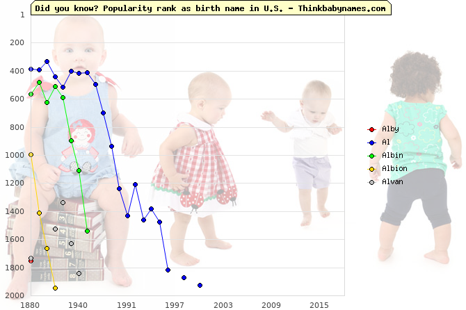 Top 2000 baby names ranking of Alby, Al, Albin, Albion, Alvan in U.S.