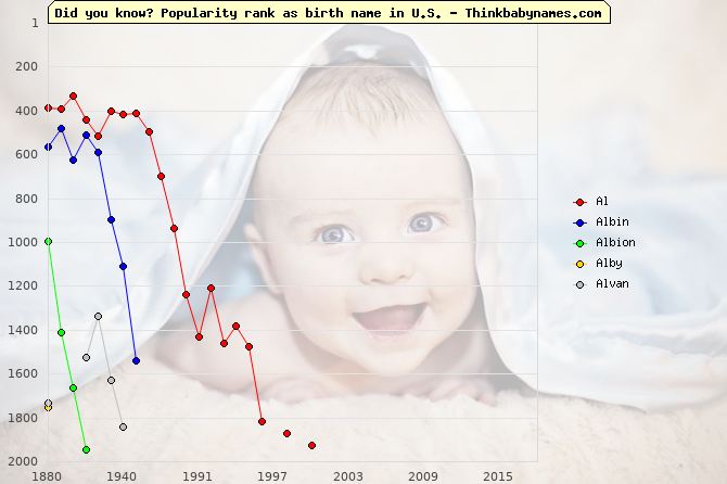 Top 2000 baby names ranking of Al, Albin, Albion, Alby, Alvan in U.S.