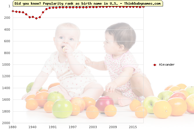 Top 2000 baby names ranking of Alexander in U.S.