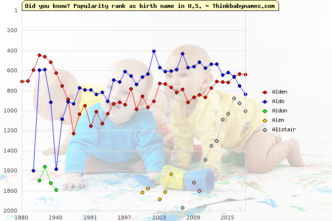 Top 2000 baby names ranking of Al- names: Alden, Aldo, Aldon, Alen, Alistair