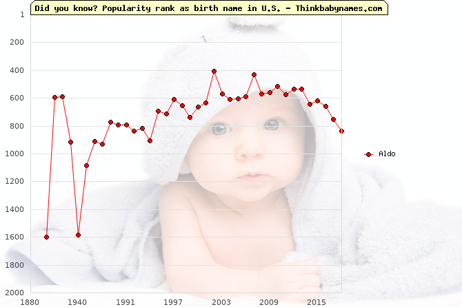 Top 2000 baby names ranking of Aldo name in U.S.