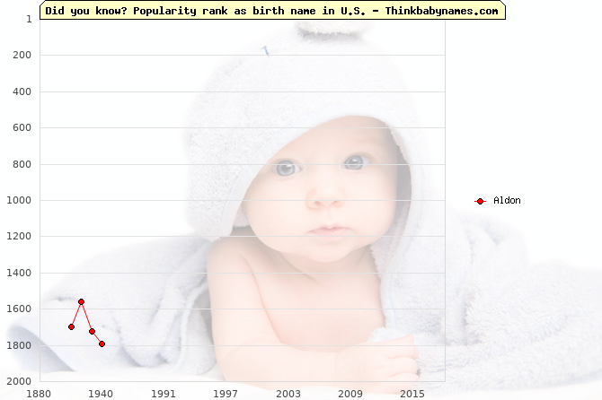 Top 2000 baby names ranking of Aldon name in U.S.