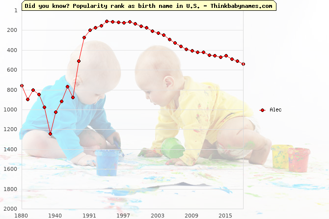 Top 2000 baby names ranking of Alec name in U.S.