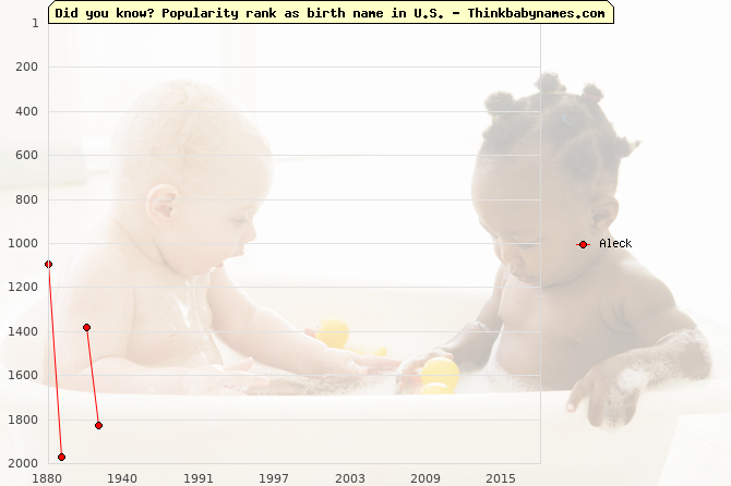 Top 2000 baby names ranking of Aleck name in U.S.