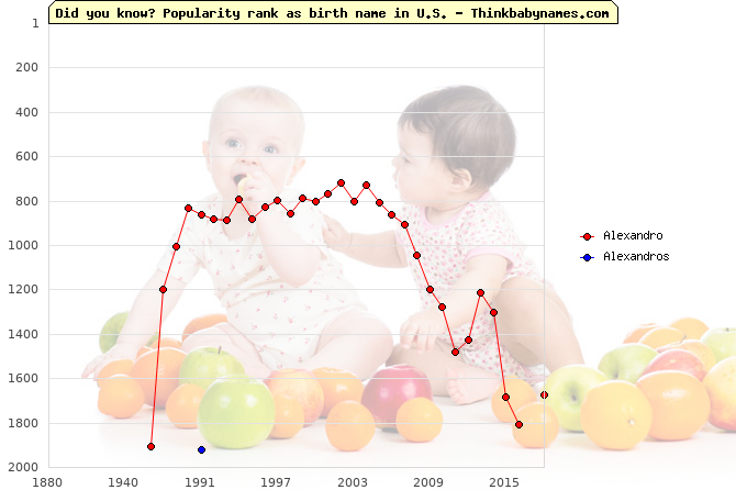 Top 2000 baby names ranking of Alexandro, Alexandros in U.S.