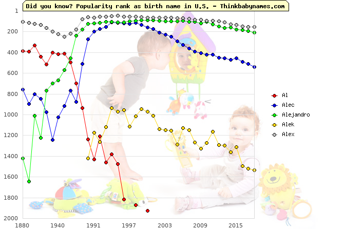 Top 2000 baby names ranking of Al, Alec, Alejandro, Alek, Alex in U.S.