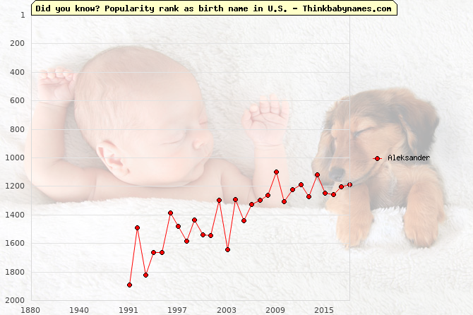 Top 2000 baby names ranking of Aleksander name in U.S.