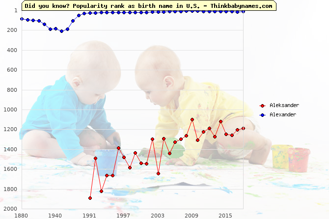 Top 2000 baby names ranking of Aleksander, Alexander in U.S.