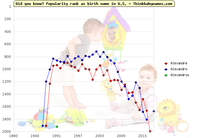Top 2000 baby names ranking of Alexandre, Alexandro, Alexandros in U.S.