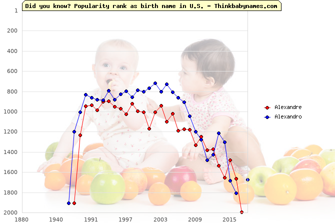 Top 2000 baby names ranking of Alexandre, Alexandro in U.S.