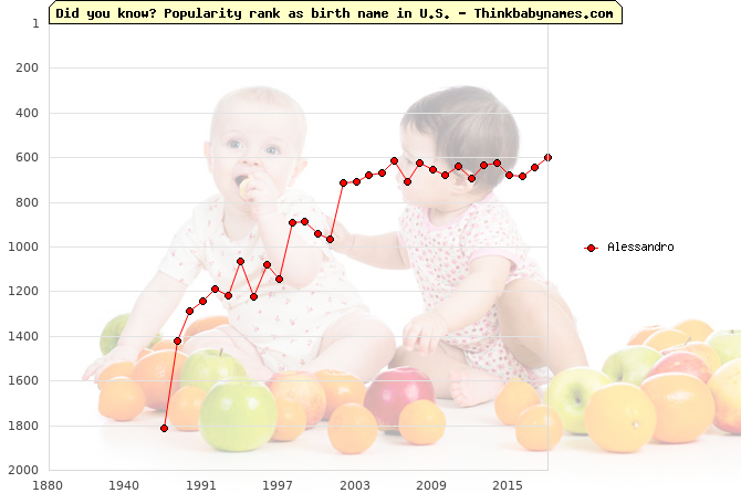 Top 2000 baby names ranking of Alessandro name in U.S.