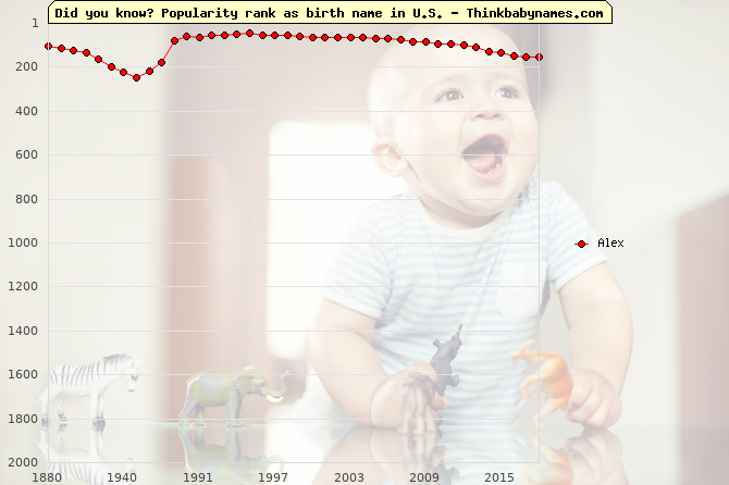Top 2000 baby names ranking of Alex name in U.S.