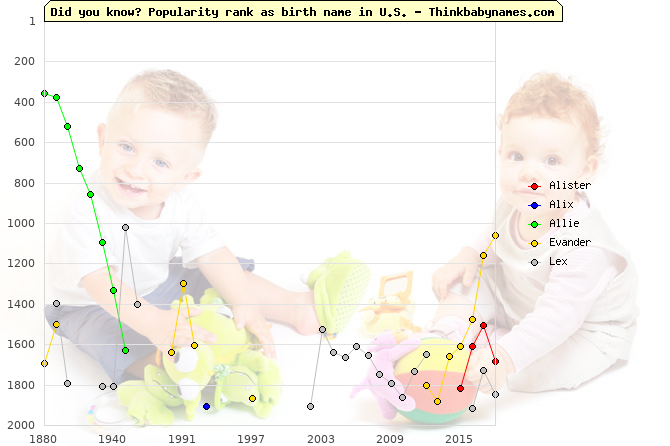 Top 2000 baby names ranking of Alister, Alix, Allie, Evander, Lex in U.S.