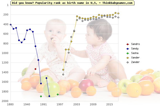 Top 2000 baby names ranking of Sandro, Sandy, Sasha, Xander, Zander in U.S.