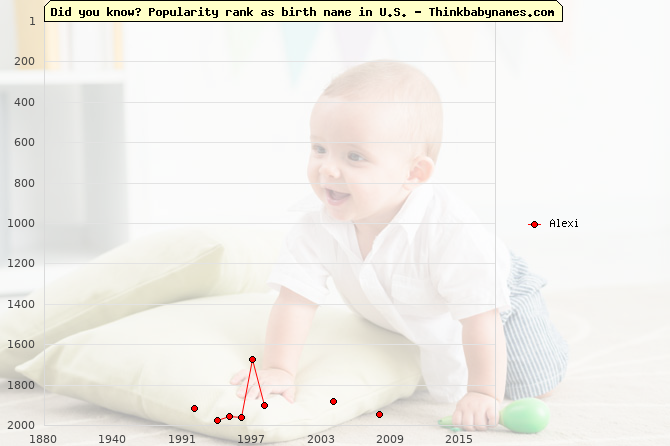 Top 2000 baby names ranking of Alexi name in U.S.