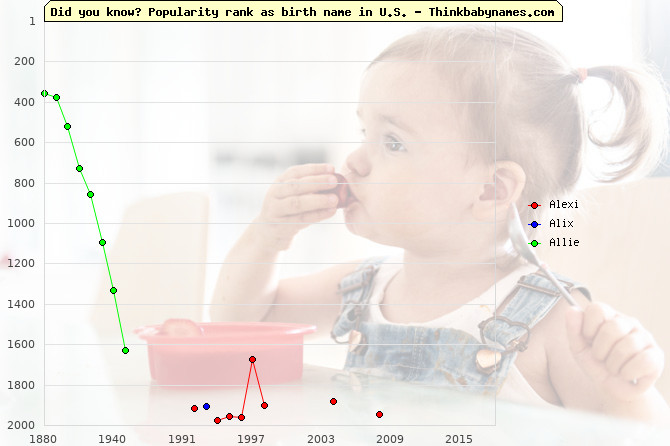 Top 2000 baby names ranking of Alexi, Alix, Allie in U.S.