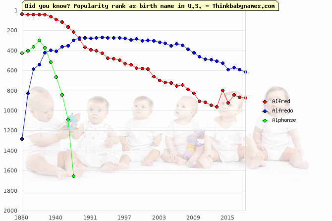 Top 2000 baby names ranking of Alfred, Alfredo, Alphonse in U.S.